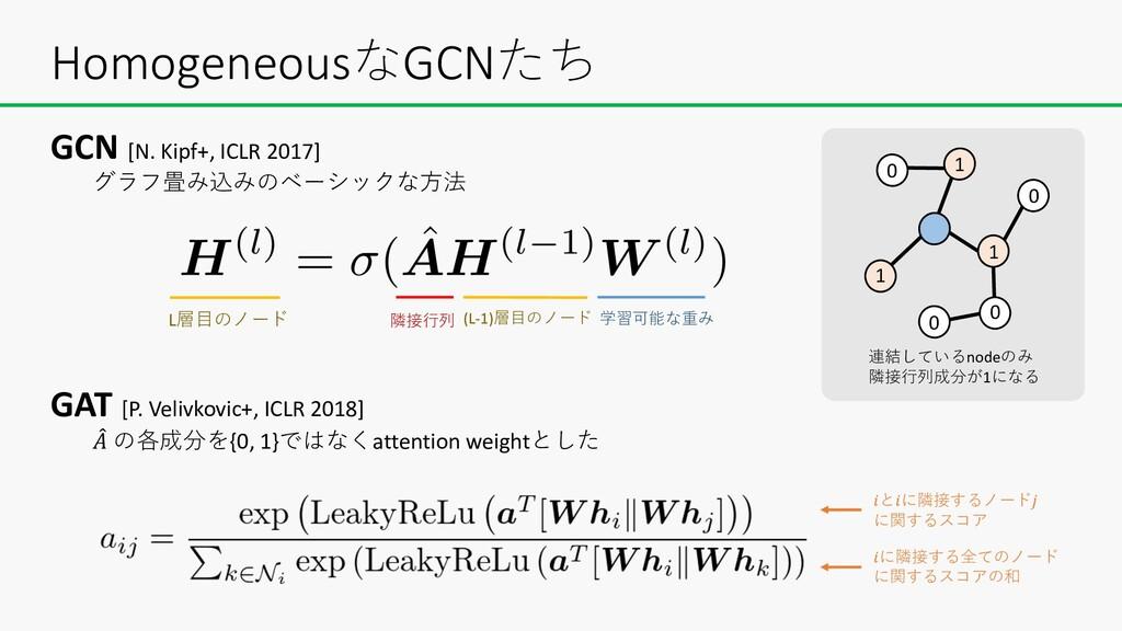 HomogeneousなGCNたち GCN [N. Kipf+, ICLR 2017] グラフ...