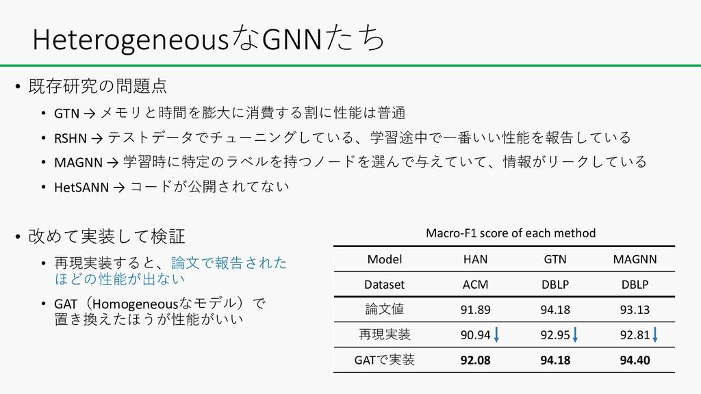 HeterogeneousなGNNたち • 既存研究の問題点 • GTN → メモリと時間を膨...