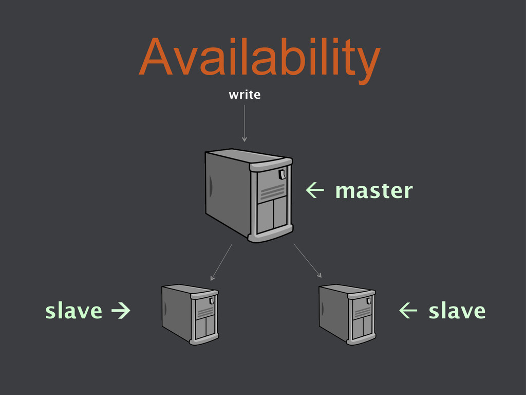 Availability ß master  ß slave  slave à...