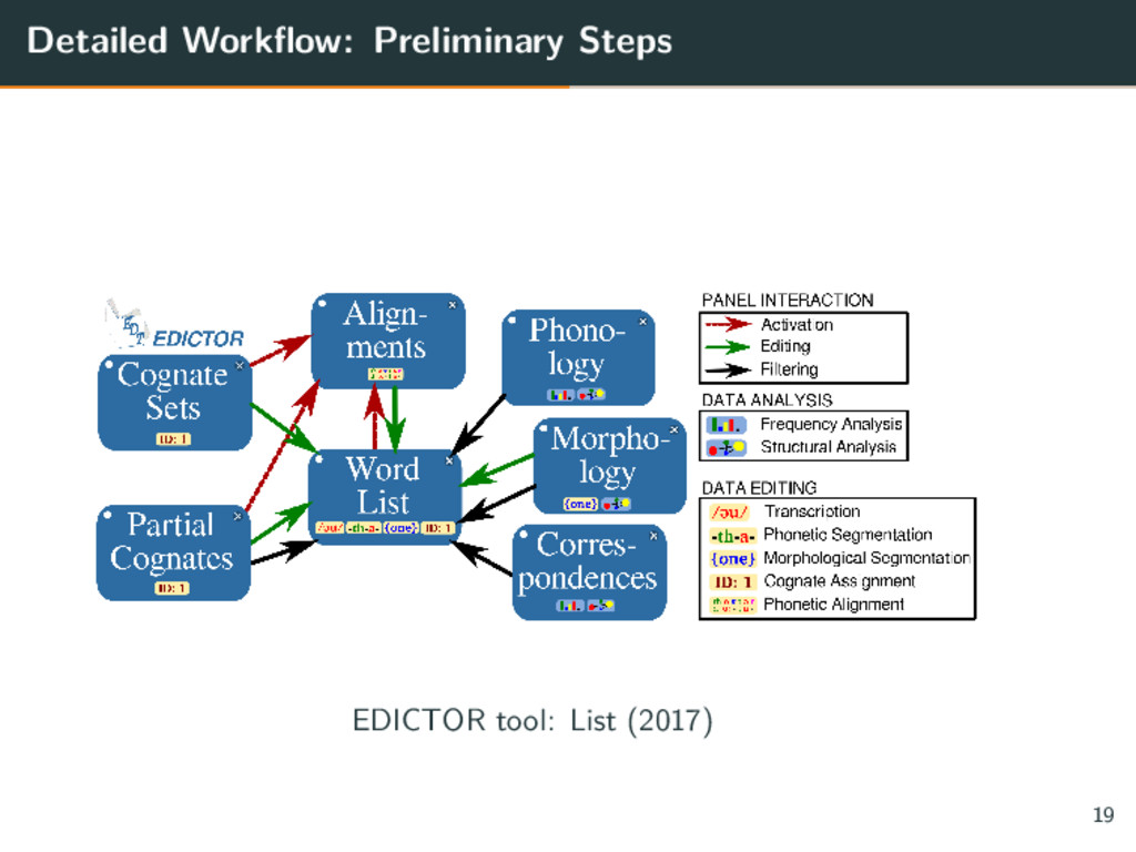 Detailed Workflow: Preliminary Steps EDICTOR to...