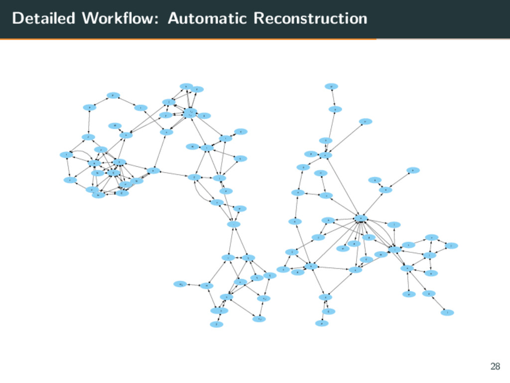 Detailed Workflow: Automatic Reconstruction əː ...