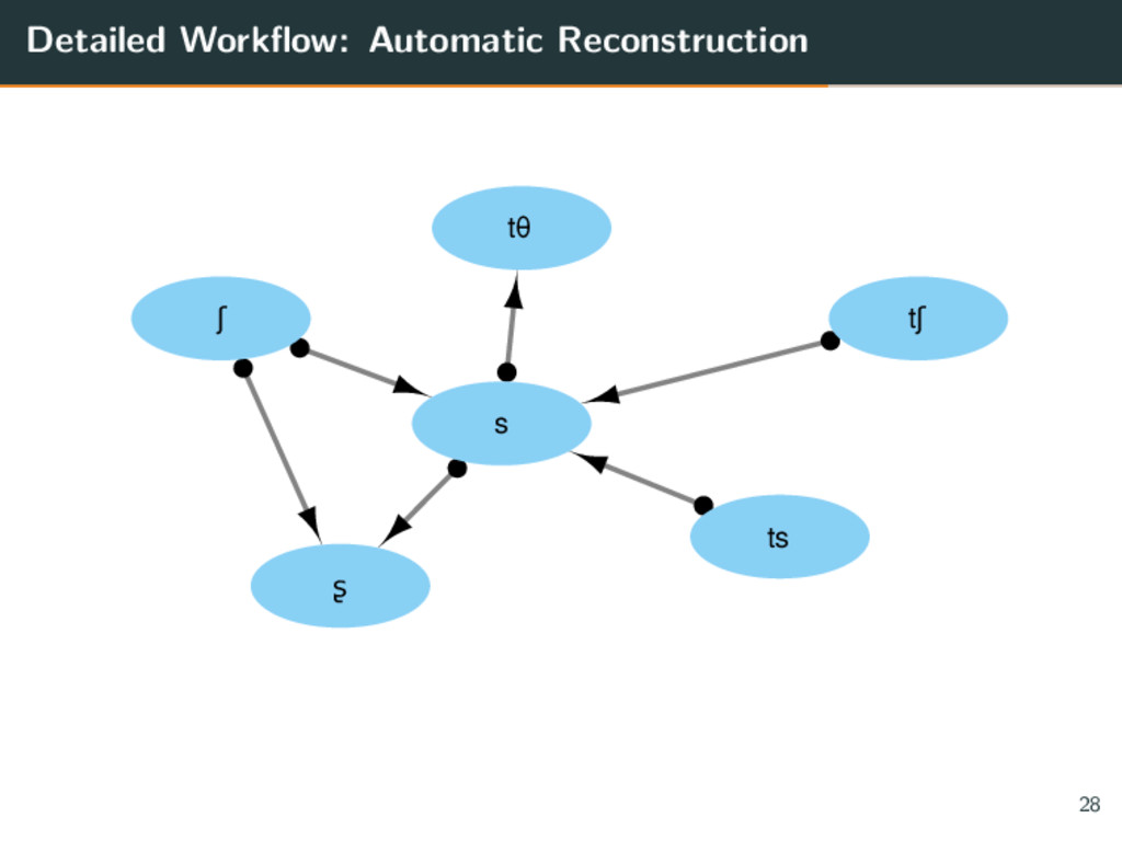 Detailed Workflow: Automatic Reconstruction s t...