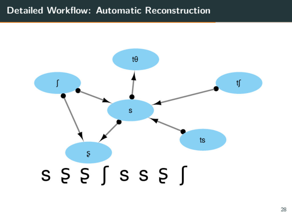 Detailed Workflow: Automatic Reconstruction ʃ t...