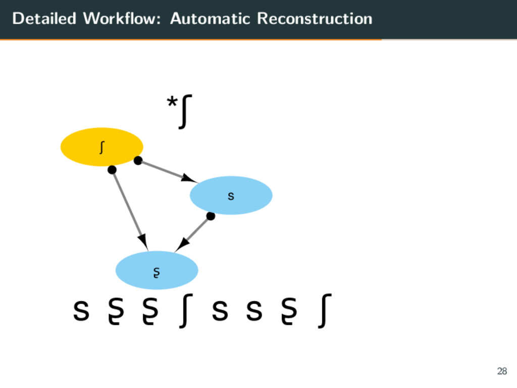Detailed Workflow: Automatic Reconstruction ʃ ʂ...