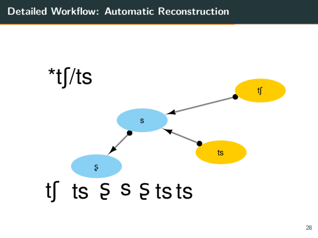 Detailed Workflow: Automatic Reconstruction ts ...