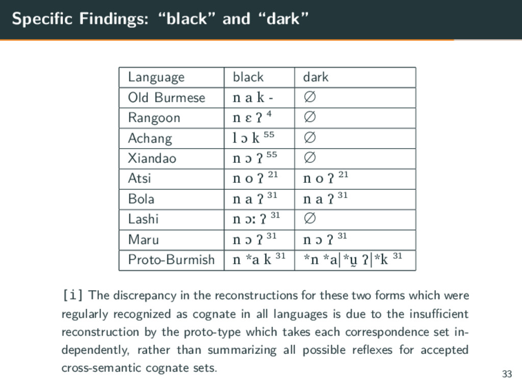 "Specific Findings: ""black"" and ""dark"" Language ..."