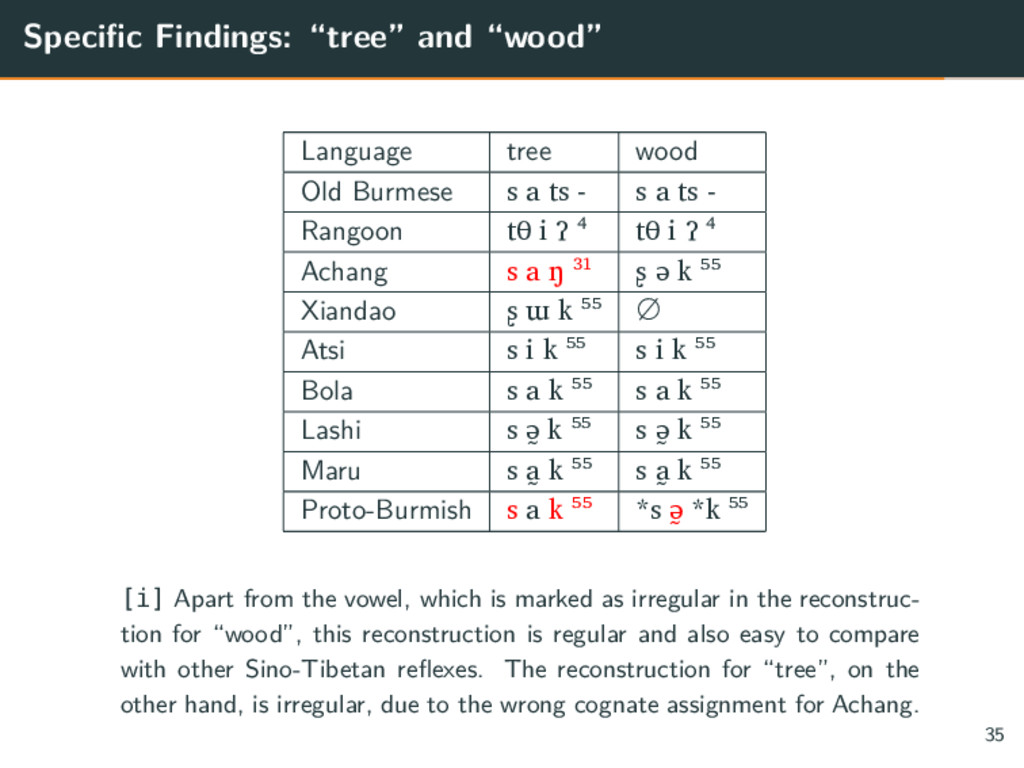 "Specific Findings: ""tree"" and ""wood"" Language t..."