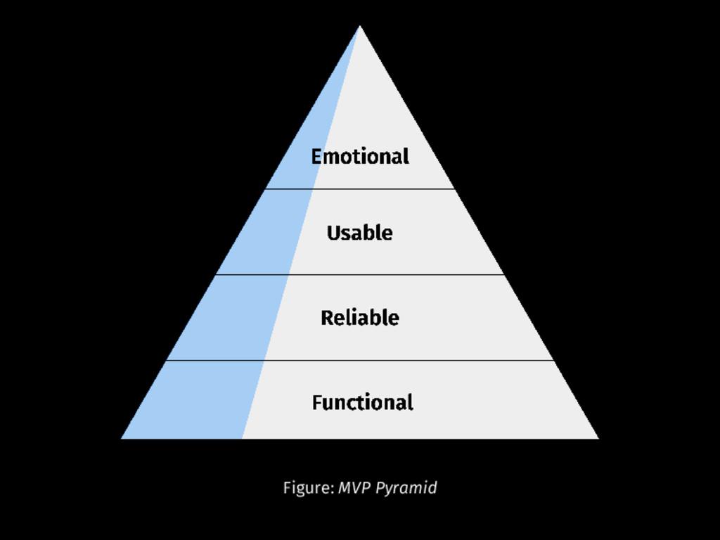 Figure: MVP Pyramid