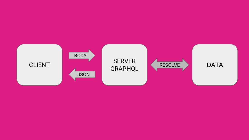 CLIENT SERVER GRAPHQL DATA RESOLVE BODY JSON