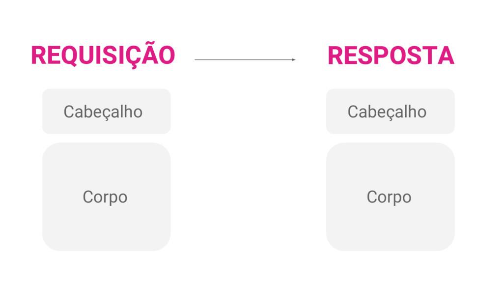 REQUISIÇÃO Cabeçalho Corpo RESPOSTA Cabeçalho C...