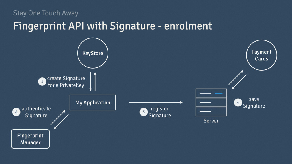 Stay One Touch Away Fingerprint API with Signat...