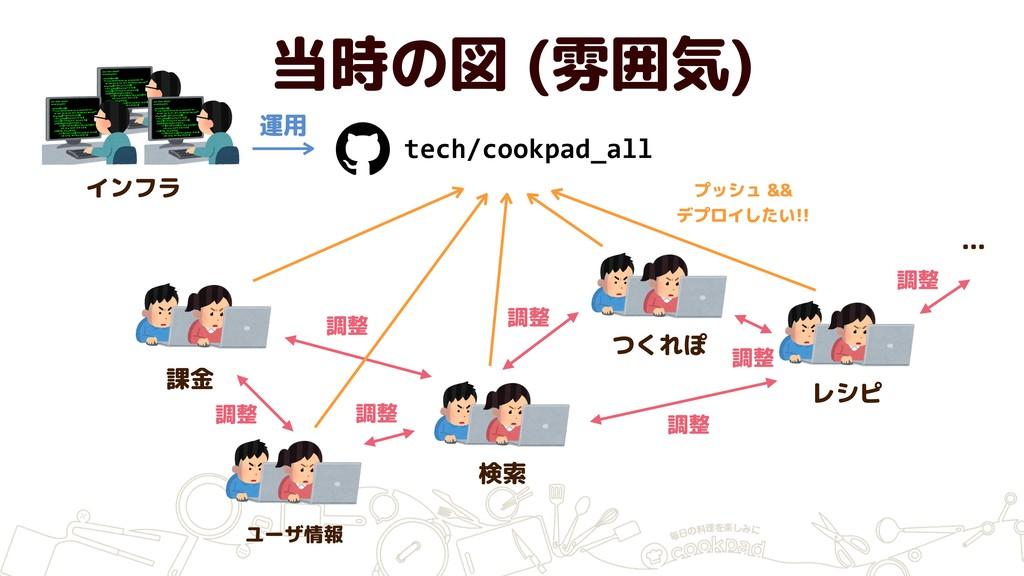 当時の図 (雰囲気) tech/cookpad_all 課金 ユーザ情報 検索 レシピ つくれ...