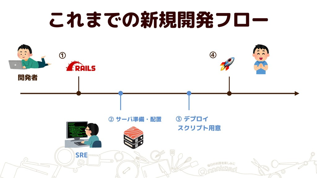 SRE 開発者 ① これまでの新規開発フロー ② サーバ準備・配置 ③ デプロイ スクリプト...