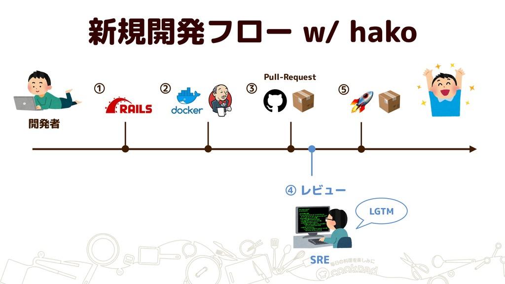 SRE 開発者 ① ② ③  ④ レビュー LGTM ⑤ 新規開発フロー w/ hako Pu...