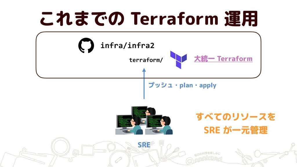 これまでの Terraform 運用 infra/infra2 SRE 大統一 Terrafo...