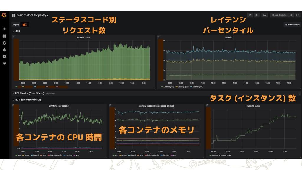 ステータスコード別 リクエスト数 レイテンシ パーセンタイル 各コンテナのメモリ タスク ...