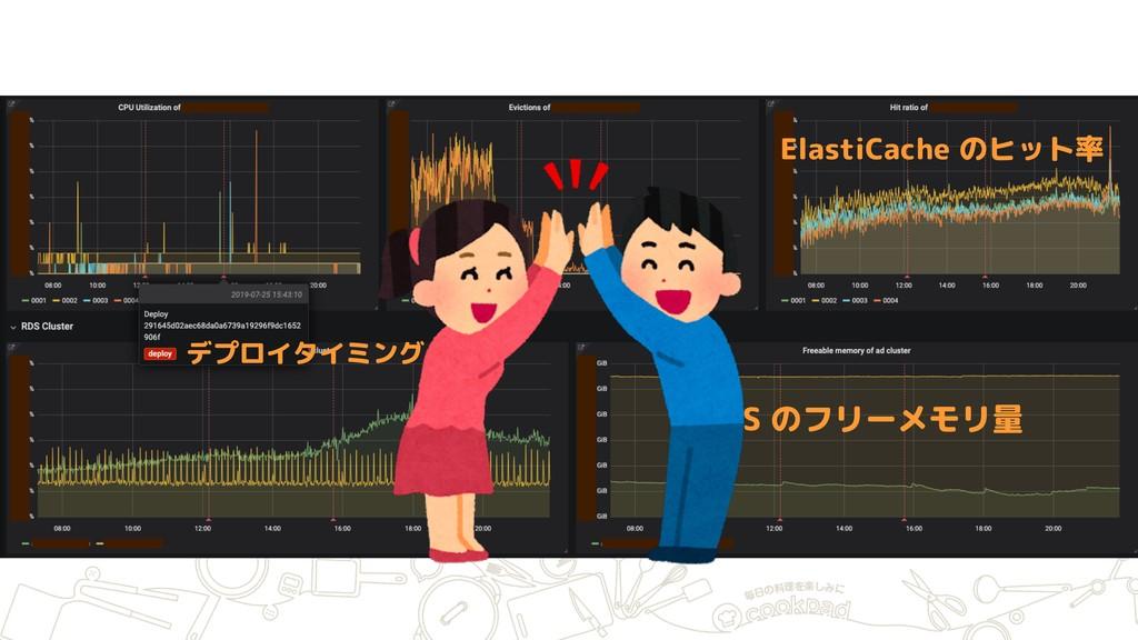 RDS のフリーメモリ量 デプロイタイミング ElastiCache のヒット率