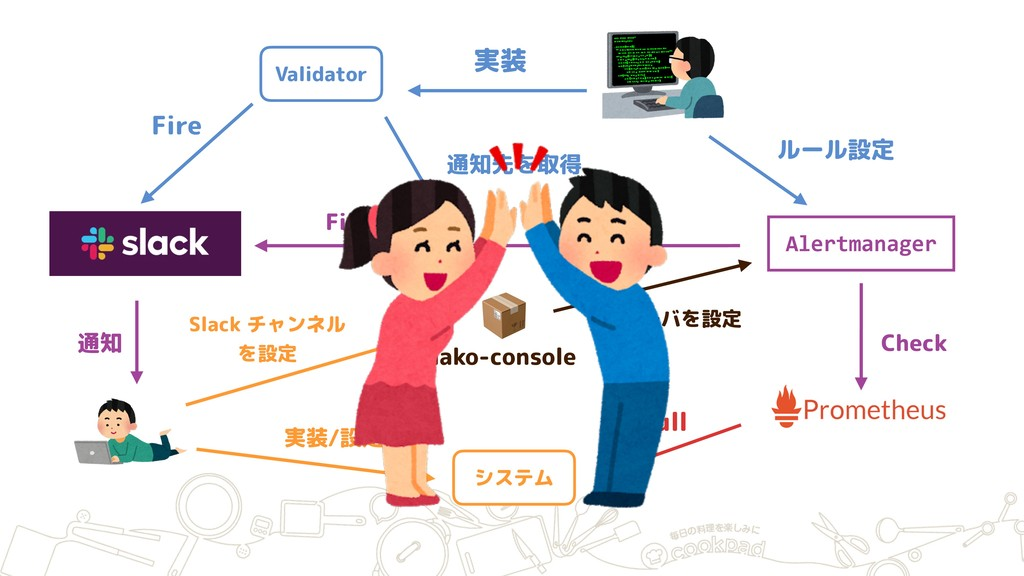 hako-console Slack チャンネル を設定 Alertmanager レシーバ...