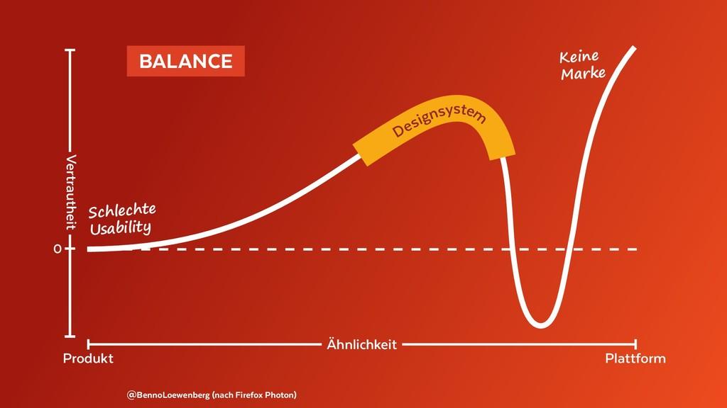 @BennoLoewenberg (nach Firefox Photon) BALANCE...