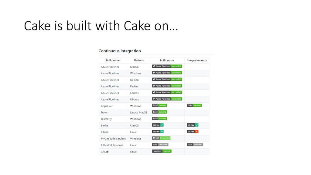 Cake is built with Cake on…