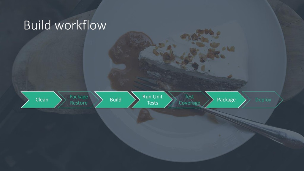 Build workflow Clean Package Restore Build Run ...