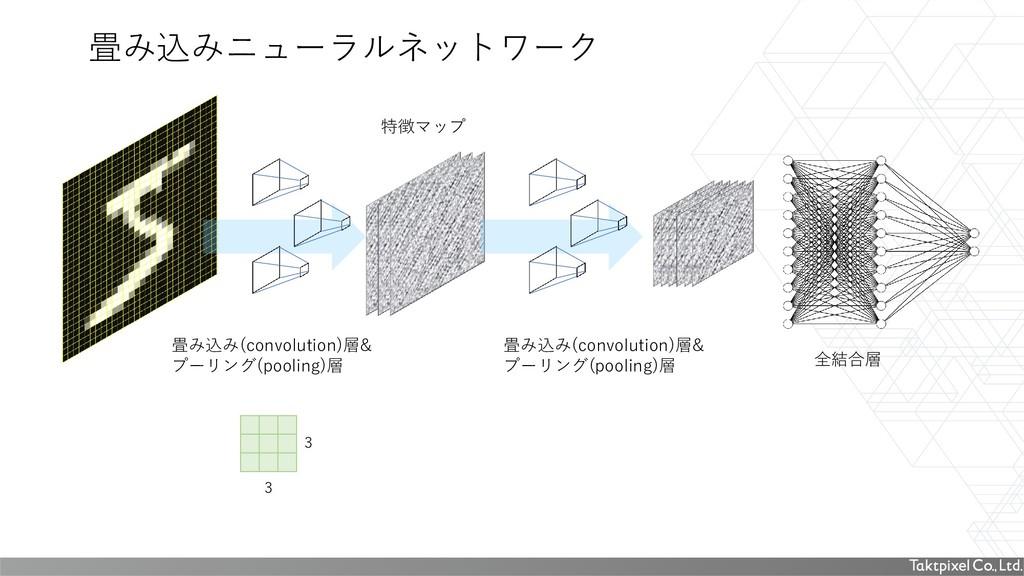 畳み込みニューラルネットワーク 3 3 畳み込み(convolution)層& プーリング(p...