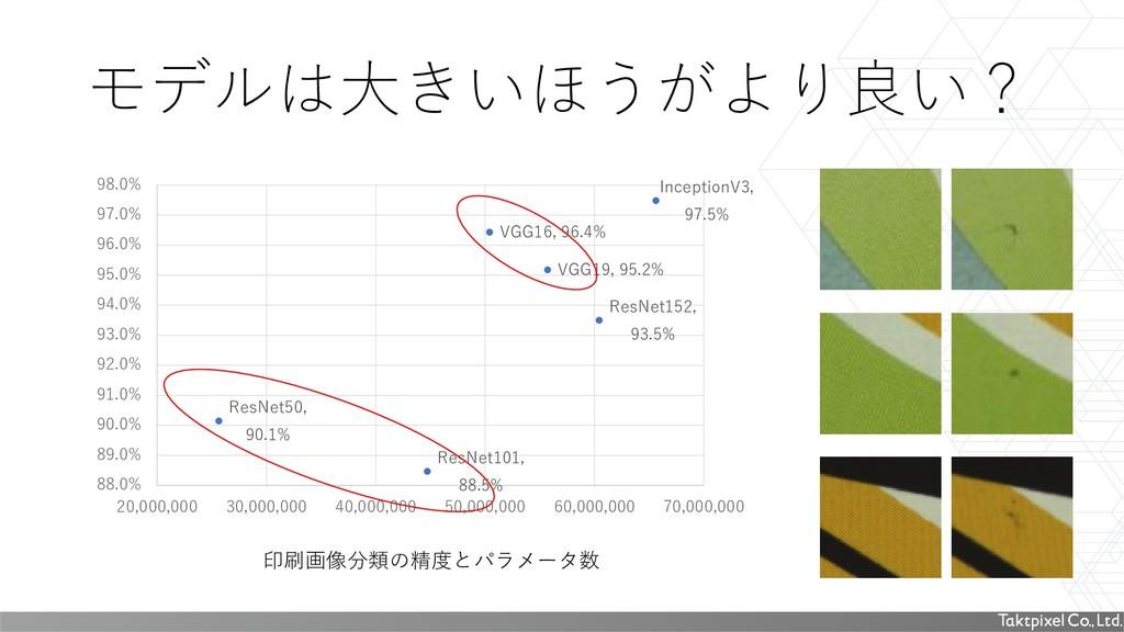 印刷画像分類の精度とパラメータ数 モデルは大きいほうがより良い? VGG16, 96.4% V...