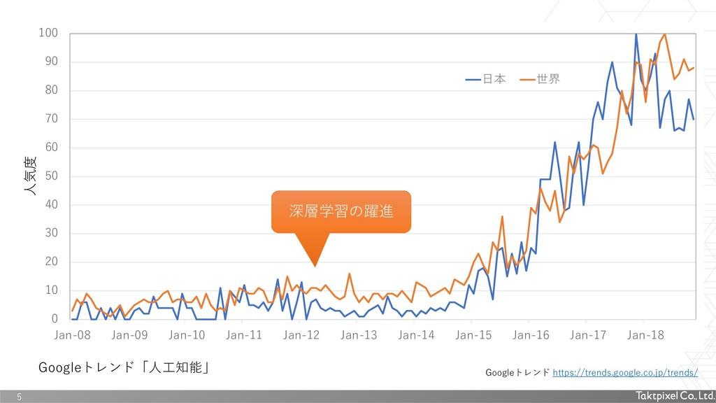 Googleトレンド https://trends.google.co.jp/trends/ ...