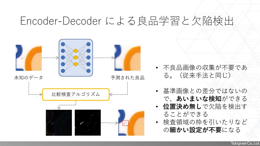 Encoder-Decoder による良品学習と欠陥検出 • 不良品画像の収集が不要であ る。...