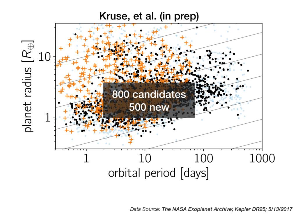 1 10 100 1000 orbital period [days] 1 10 planet...