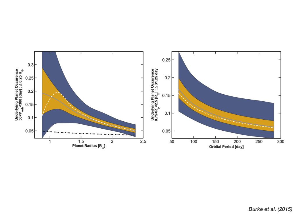 Burke et al. (2015) the data, rises toward smal...