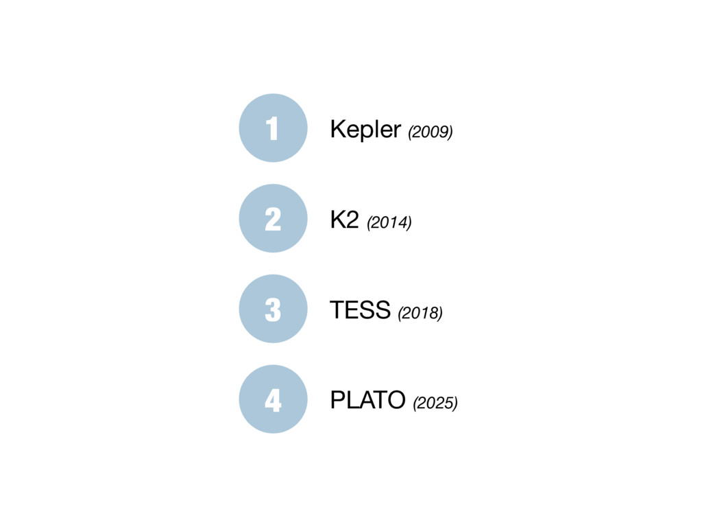 1 Kepler (2009) 2 K2 (2014) 3 TESS (2018) 4 PLA...