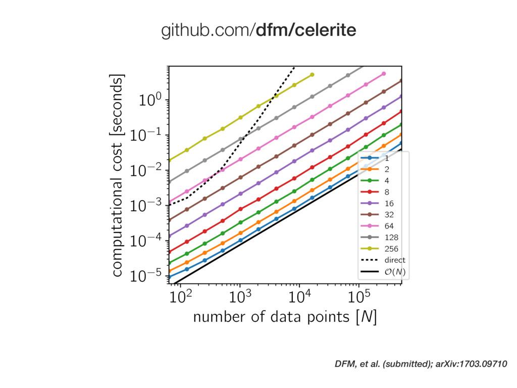 DFM, et al. (submitted); arXiv:1703.09710 102 1...