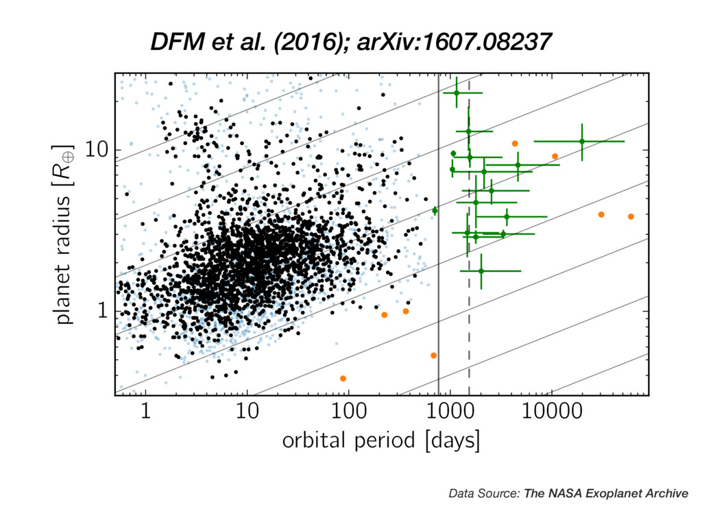 DFM et al. (2016); arXiv:1607.08237 1 10 100 10...
