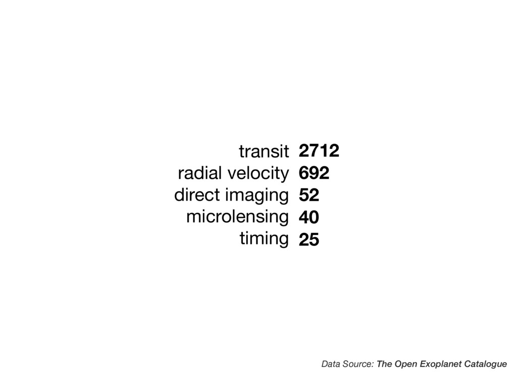 transit  radial velocity  direct imaging  micro...