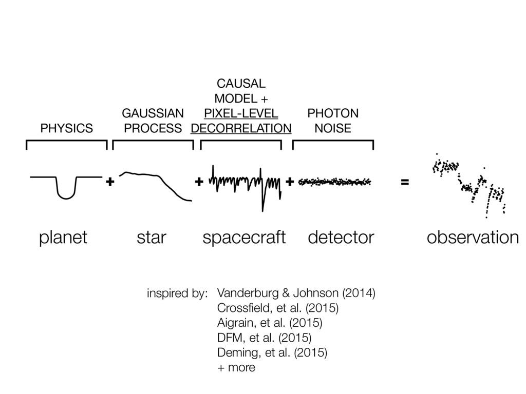 + planet star spacecraft detector observation +...