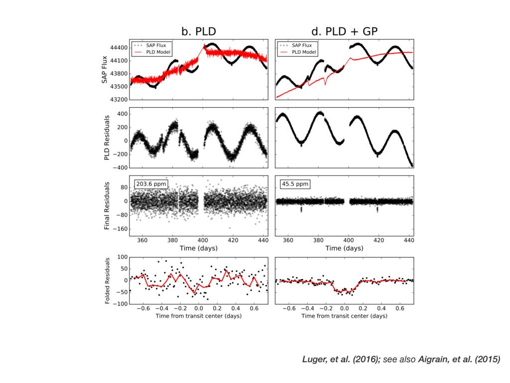 Luger, et al. (2016); see also Aigrain, et al. ...