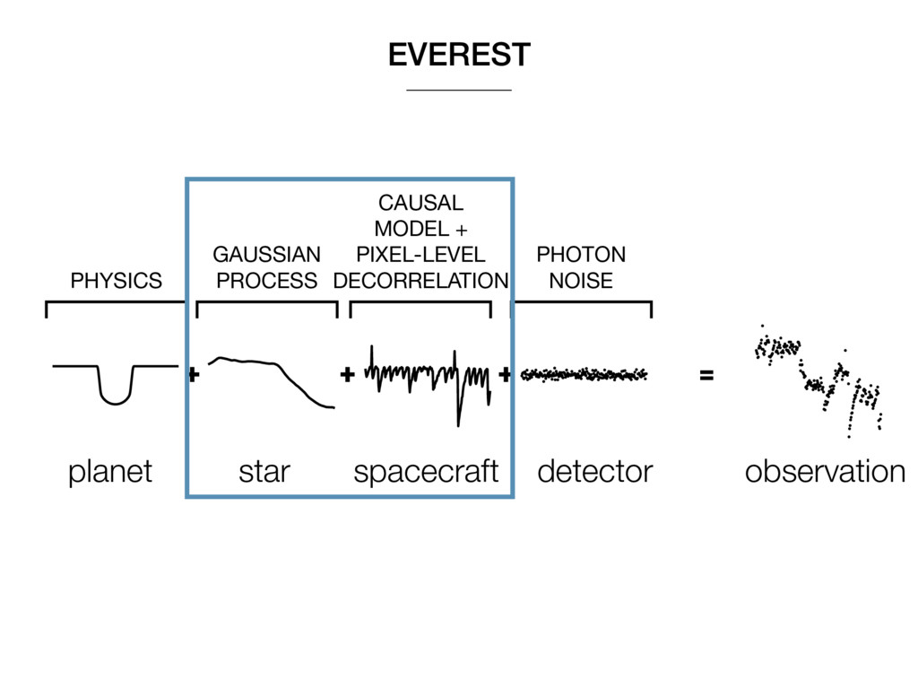 EVEREST + planet star spacecraft detector obser...