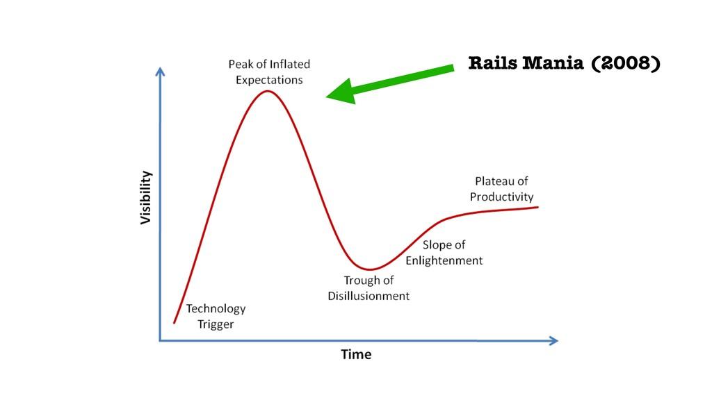 Rails Mania (2008)