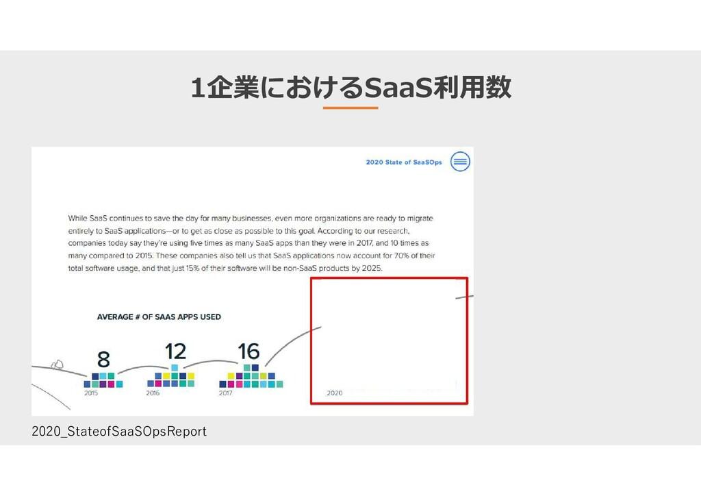1企業におけるSaaS利用数 2020_StateofSaaSOpsReport
