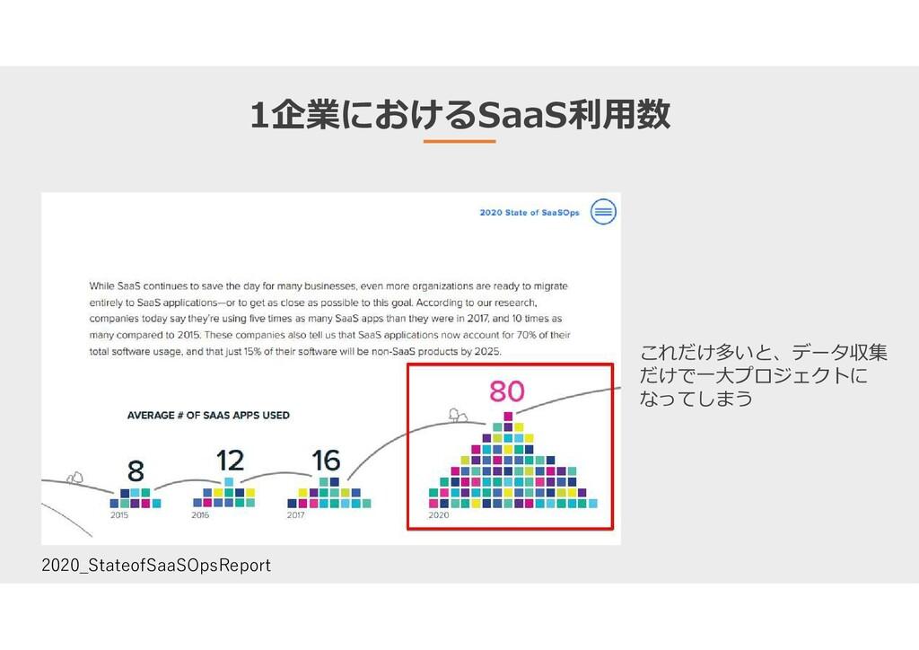 1企業におけるSaaS利用数 2020_StateofSaaSOpsReport これだけ多い...