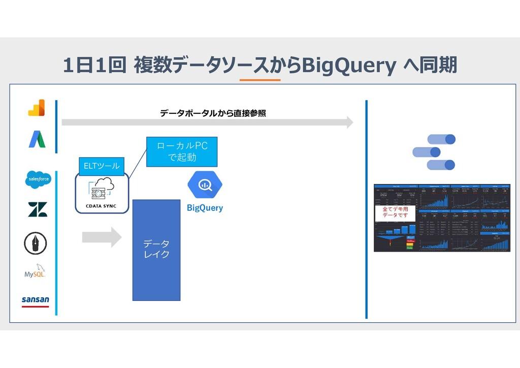 データポータルから直接参照 データ レイク BigQuery 1日1回 複数データソースからB...