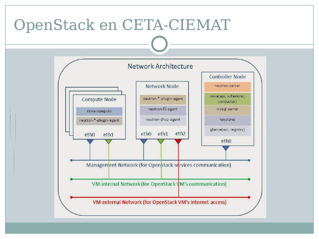 OpenStack en CETA-CIEMAT