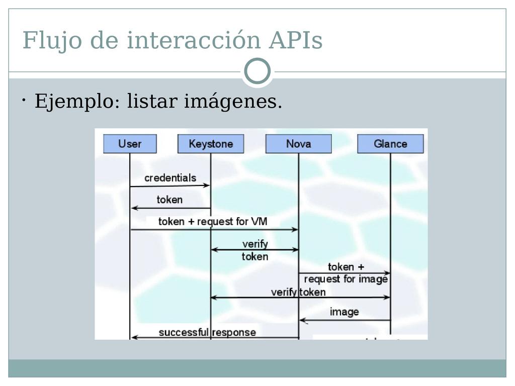 Flujo de interacción APIs  Ejemplo: listar imá...