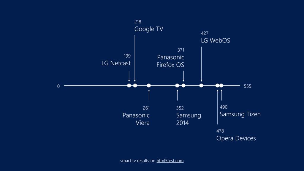 427 LG WebOS 218 Google TV 199 LG Netcast 49...