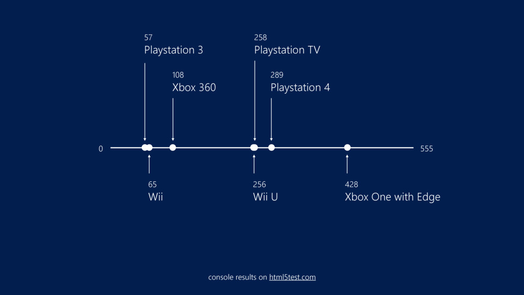 289 Playstation 4 57 Playstation 3 258 Plays...