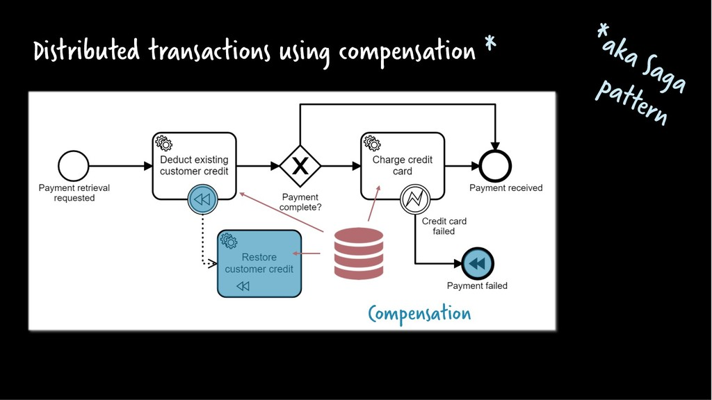 Distributed transactions using compensation * C...