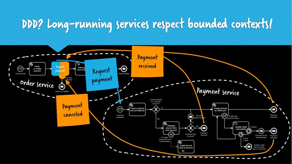 DDD? Long-running services respect bounded cont...