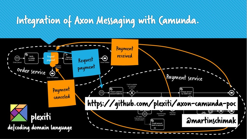 Integration of Axon Messaging with Camunda. Ord...