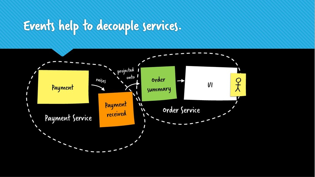 Events help to decouple services. Order summary...